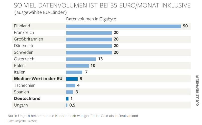 Datenvolumen in Deutschland unzureichend - Grafik